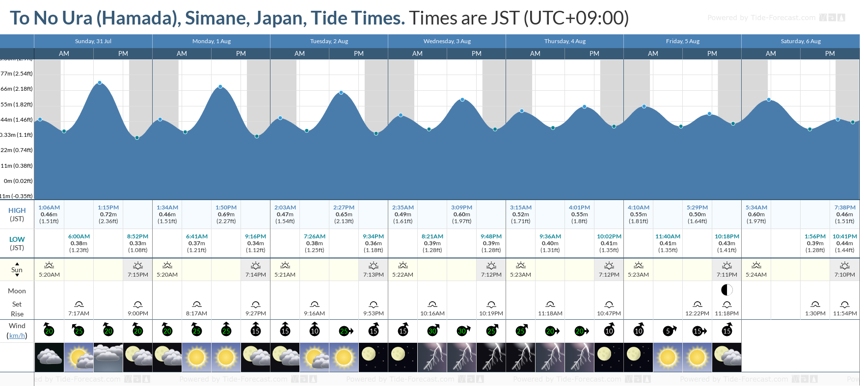 To No Ura (Hamada), Simane, Japan Tide Chart including high and low tide tide times for the next 7 days