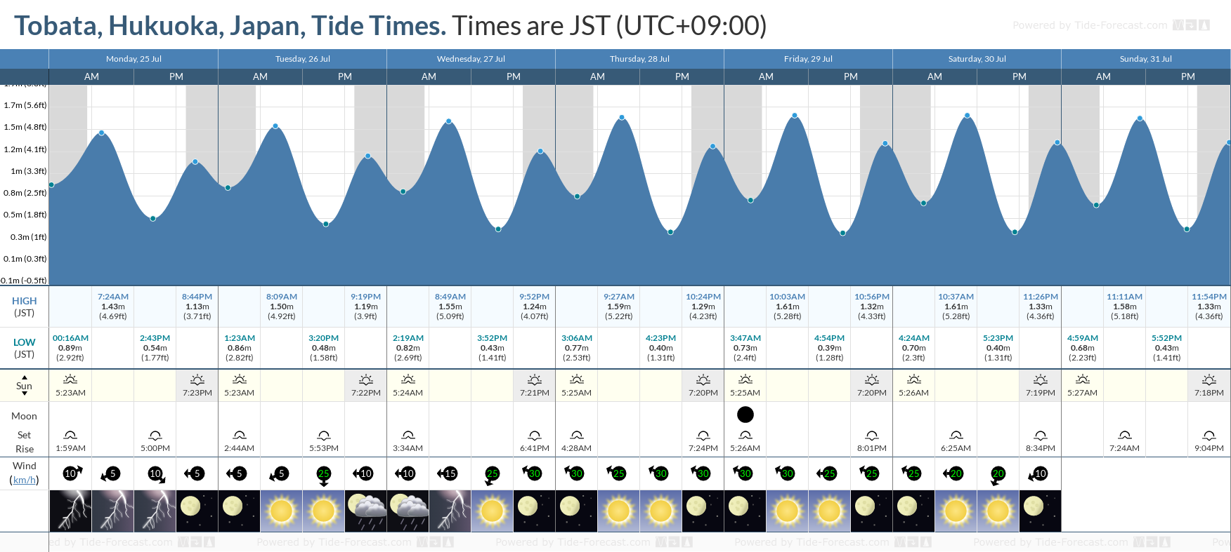 Tobata, Hukuoka, Japan Tide Chart including high and low tide tide times for the next 7 days