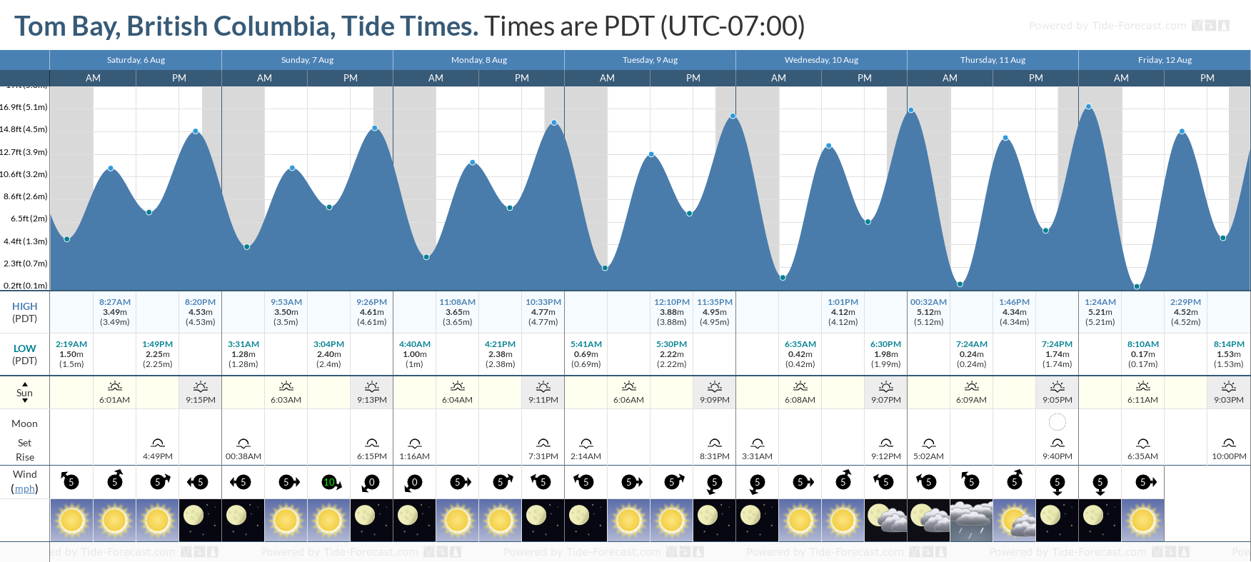 Tom Bay, British Columbia Tide Chart including high and low tide tide times for the next 7 days