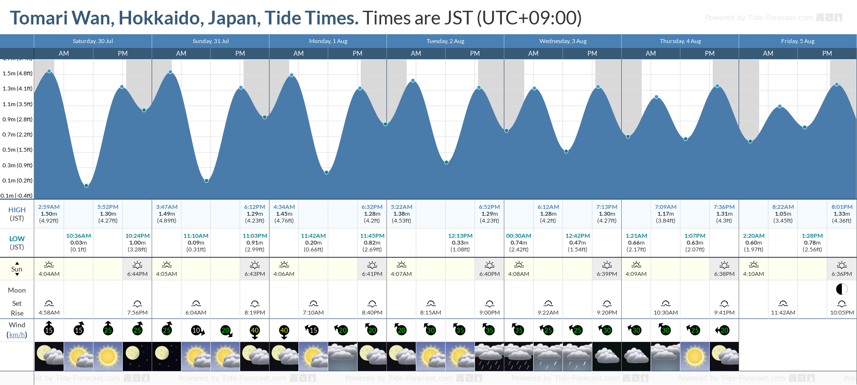 Tomari Wan, Hokkaido, Japan Tide Chart including high and low tide tide times for the next 7 days
