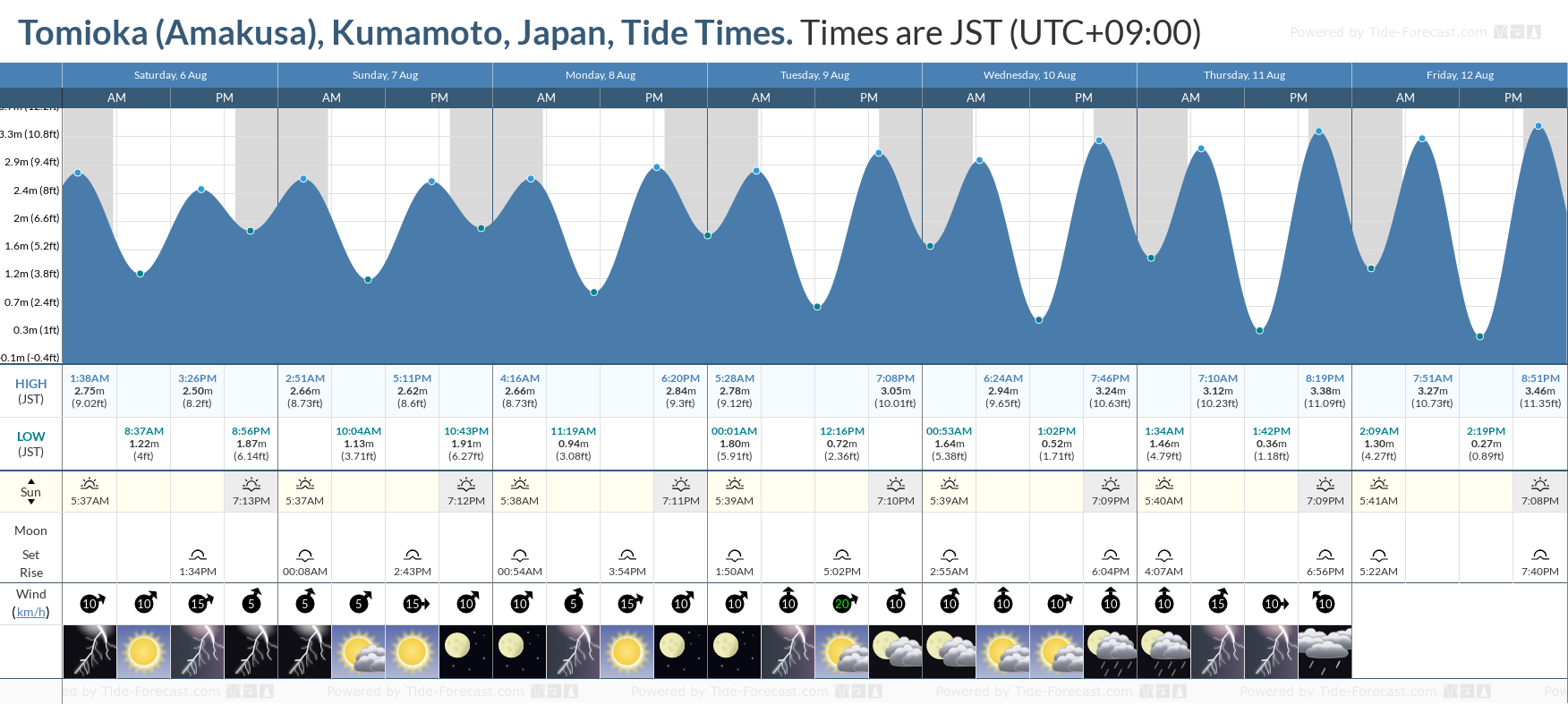 Tomioka (Amakusa), Kumamoto, Japan Tide Chart including high and low tide tide times for the next 7 days