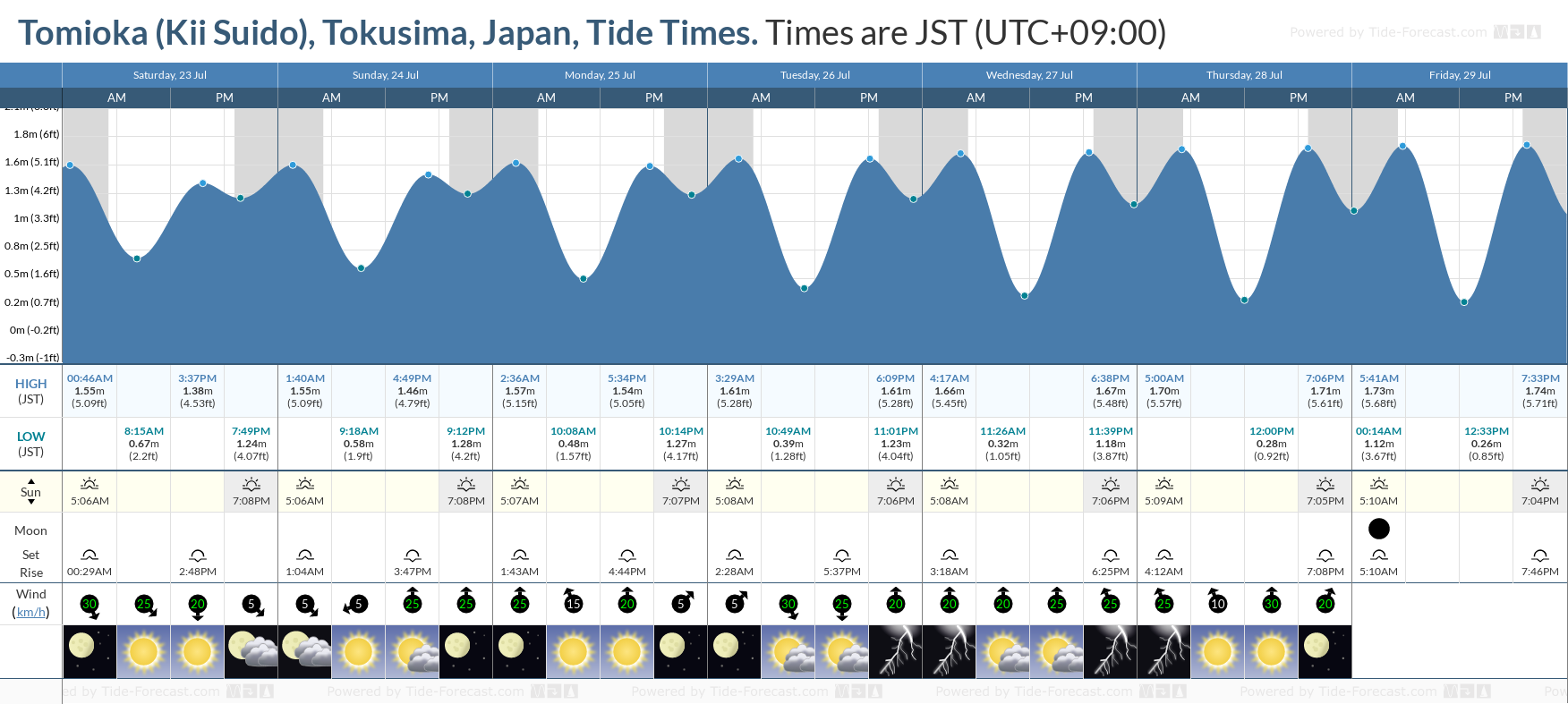Tomioka (Kii Suido), Tokusima, Japan Tide Chart including high and low tide tide times for the next 7 days