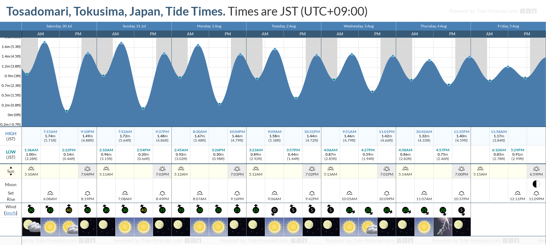 Tosadomari, Tokusima, Japan Tide Chart including high and low tide tide times for the next 7 days
