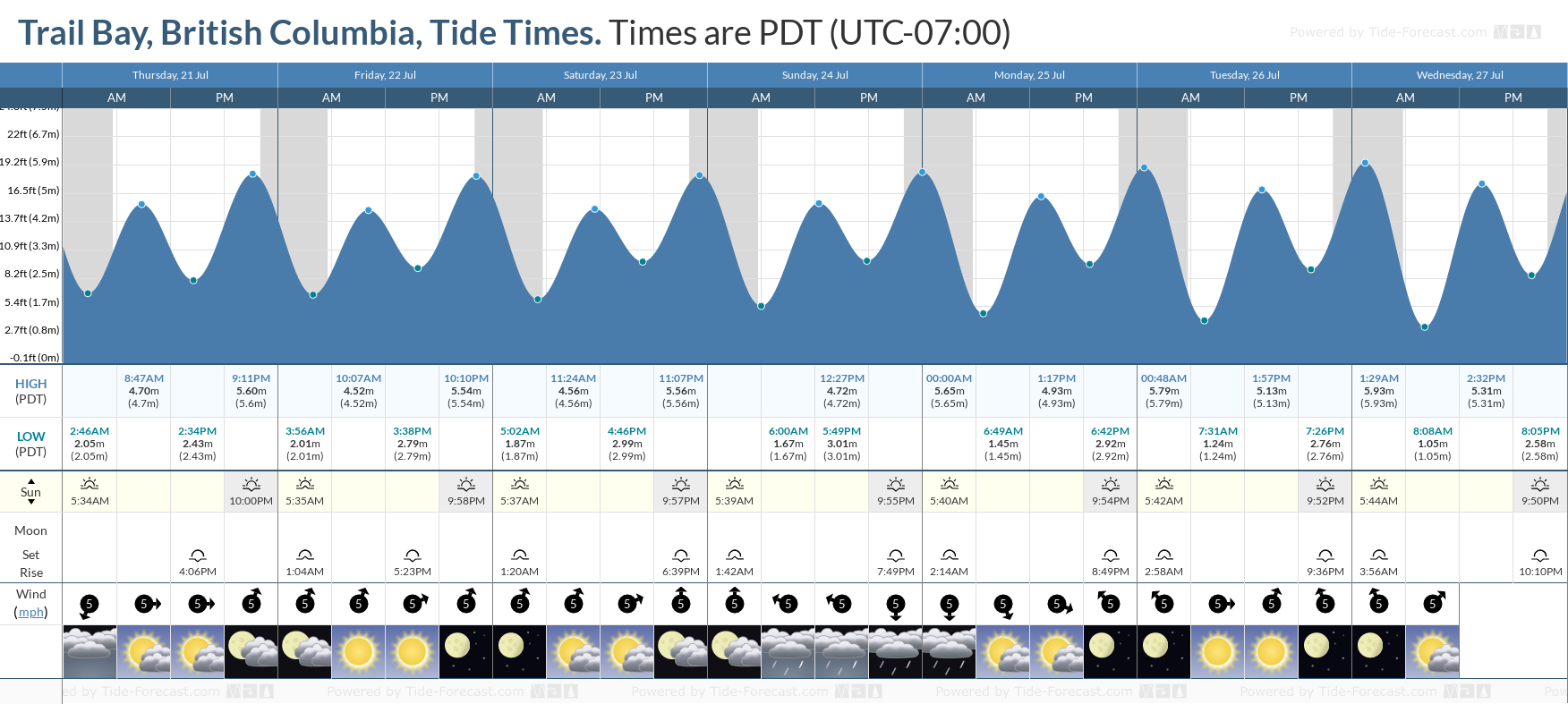 Trail Bay, British Columbia Tide Chart including high and low tide tide times for the next 7 days