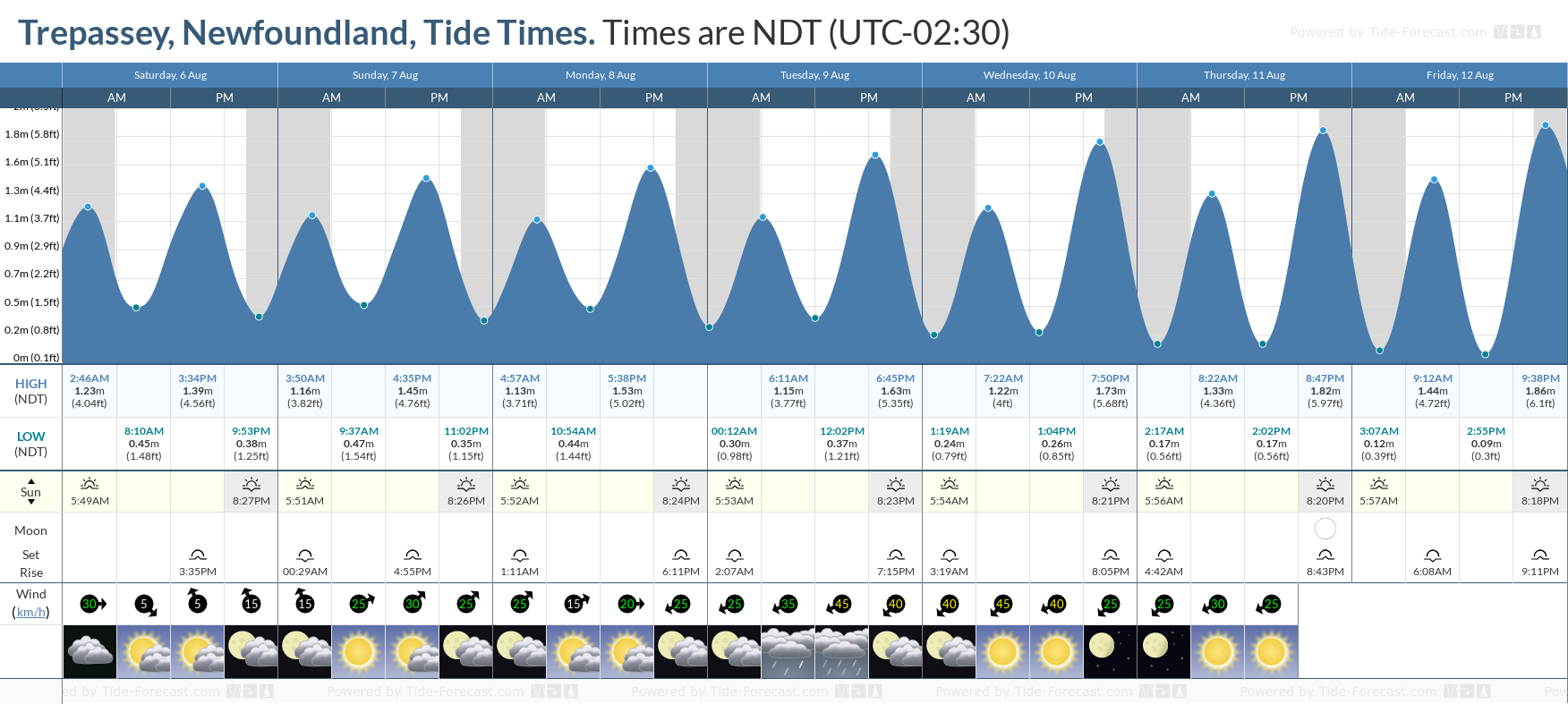 Trepassey, Newfoundland Tide Chart including high and low tide tide times for the next 7 days