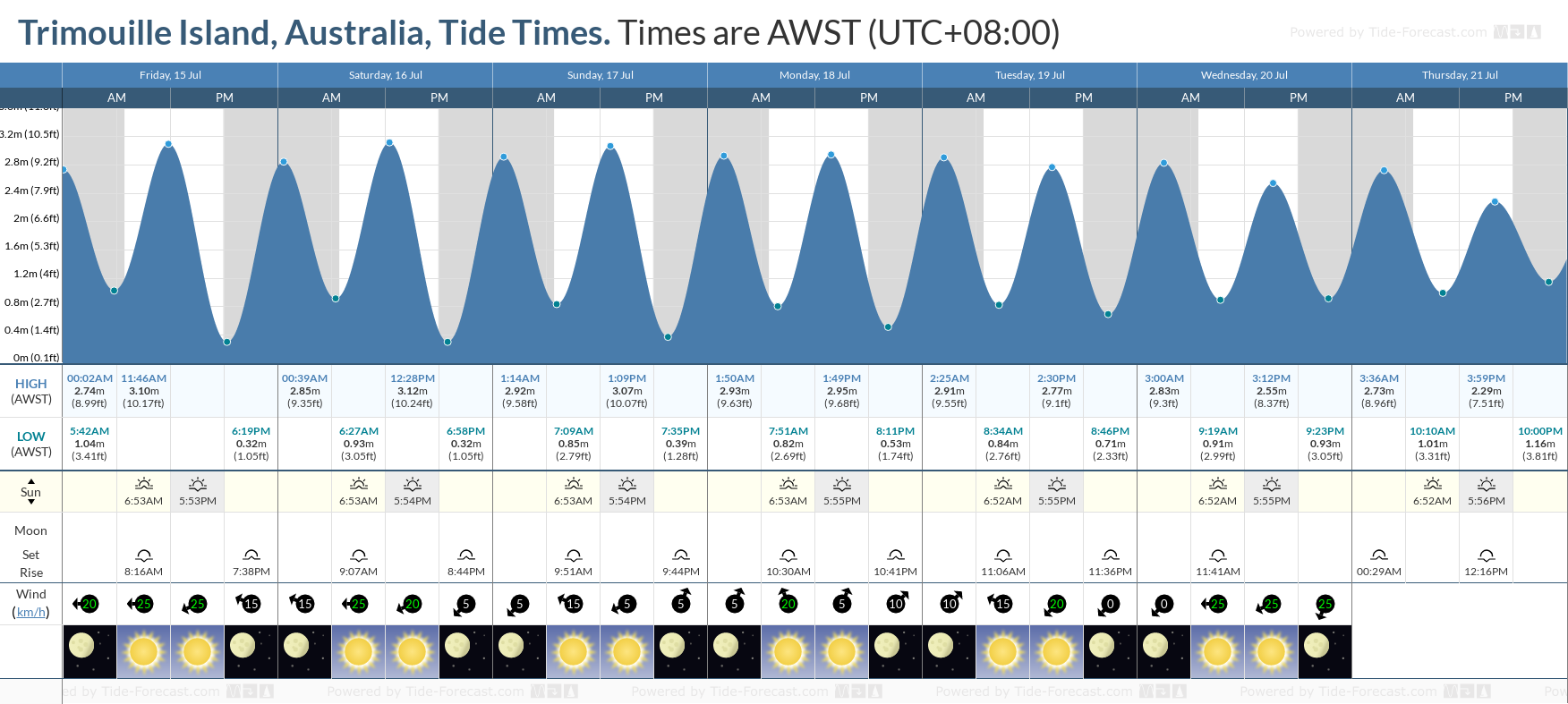 Trimouille Island, Australia Tide Chart including high and low tide tide times for the next 7 days
