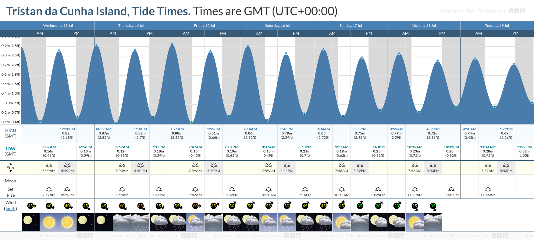Tristan da Cunha Island Tide Chart including high and low tide tide times for the next 7 days