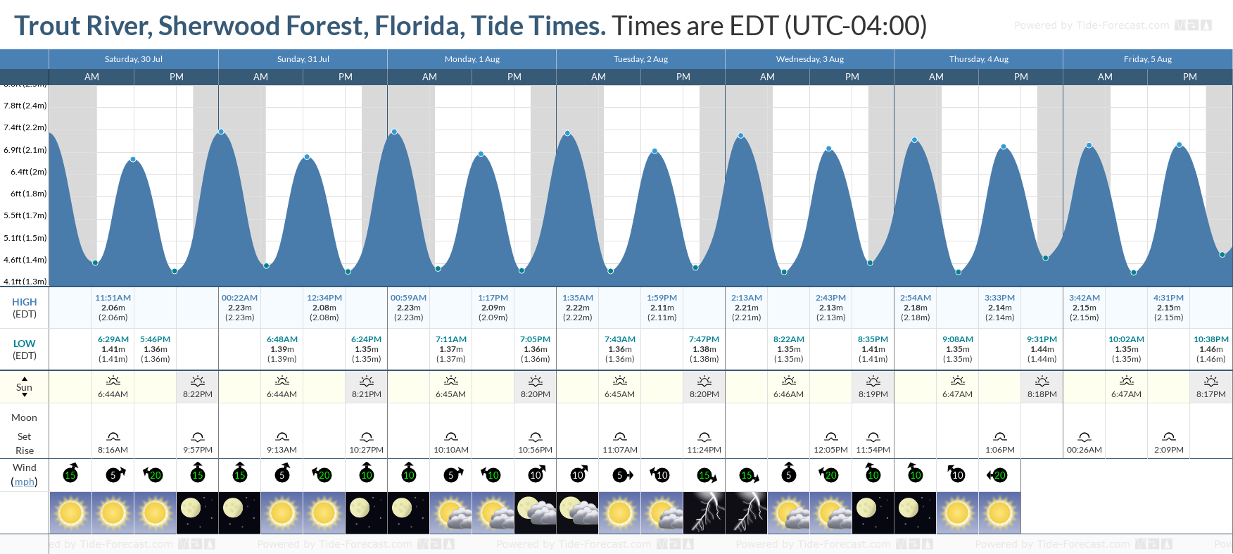 Trout River, Sherwood Forest, Florida Tide Chart including high and low tide tide times for the next 7 days