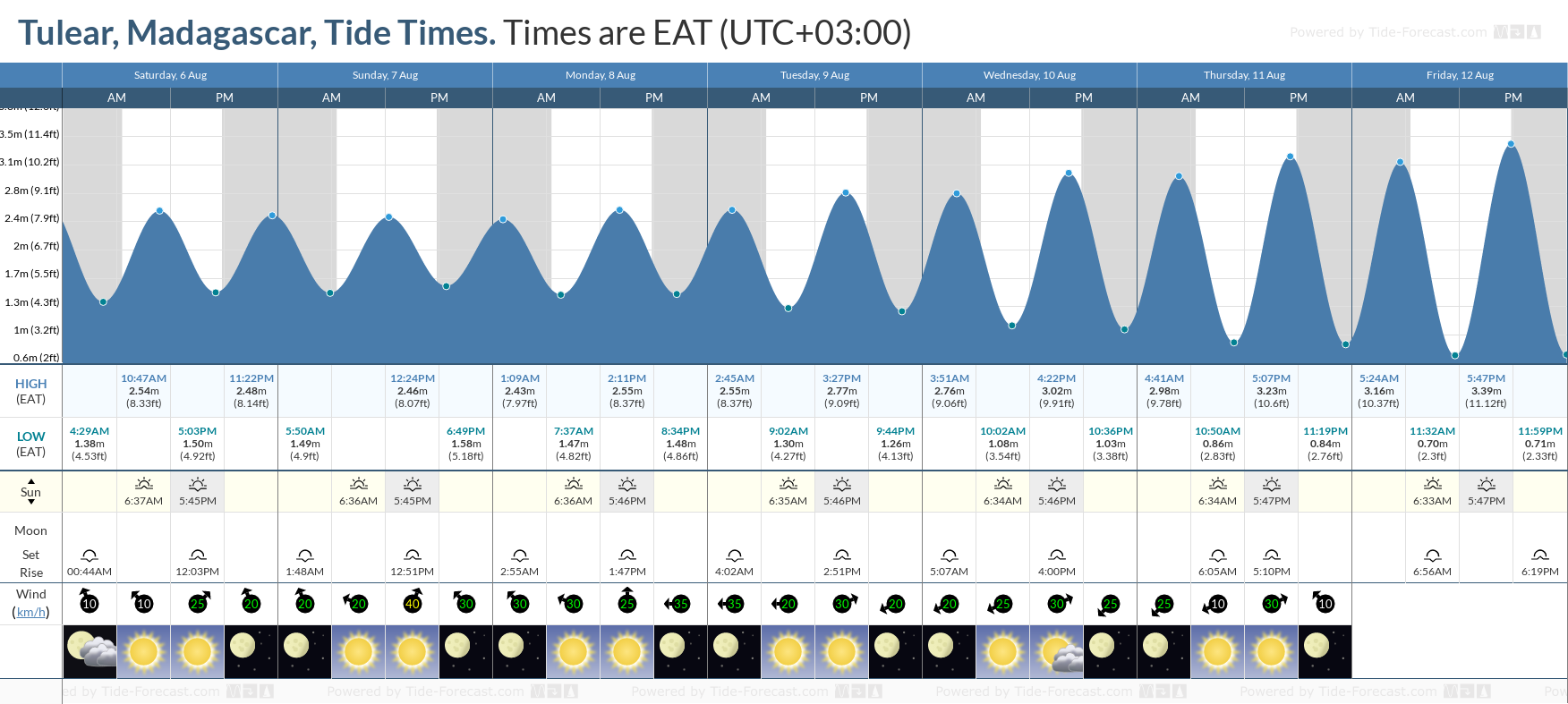 Tulear, Madagascar Tide Chart including high and low tide tide times for the next 7 days