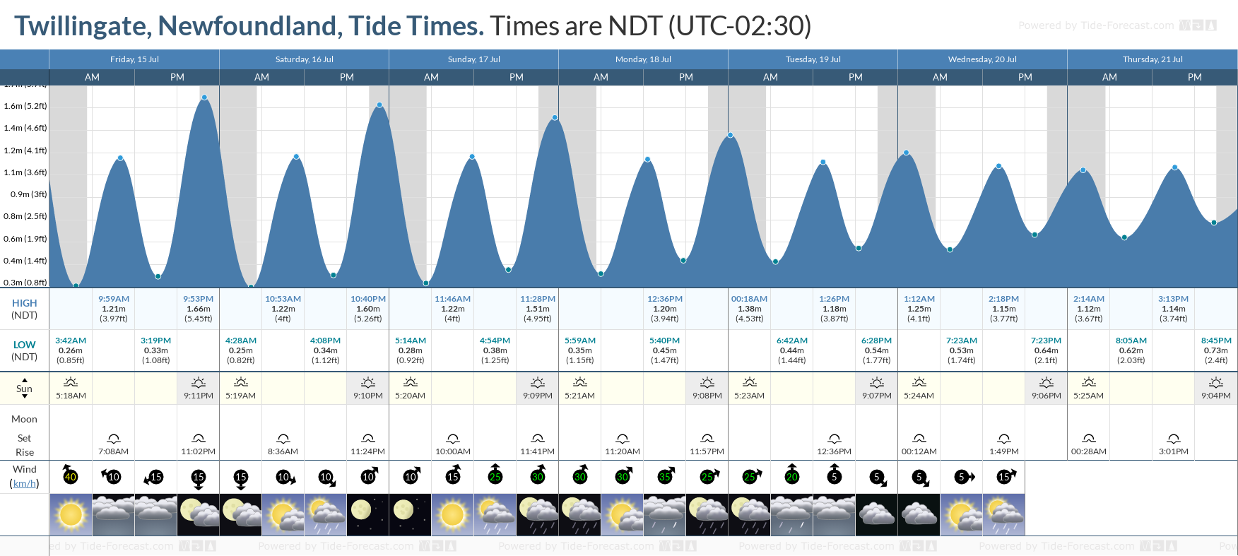 Twillingate, Newfoundland Tide Chart including high and low tide tide times for the next 7 days