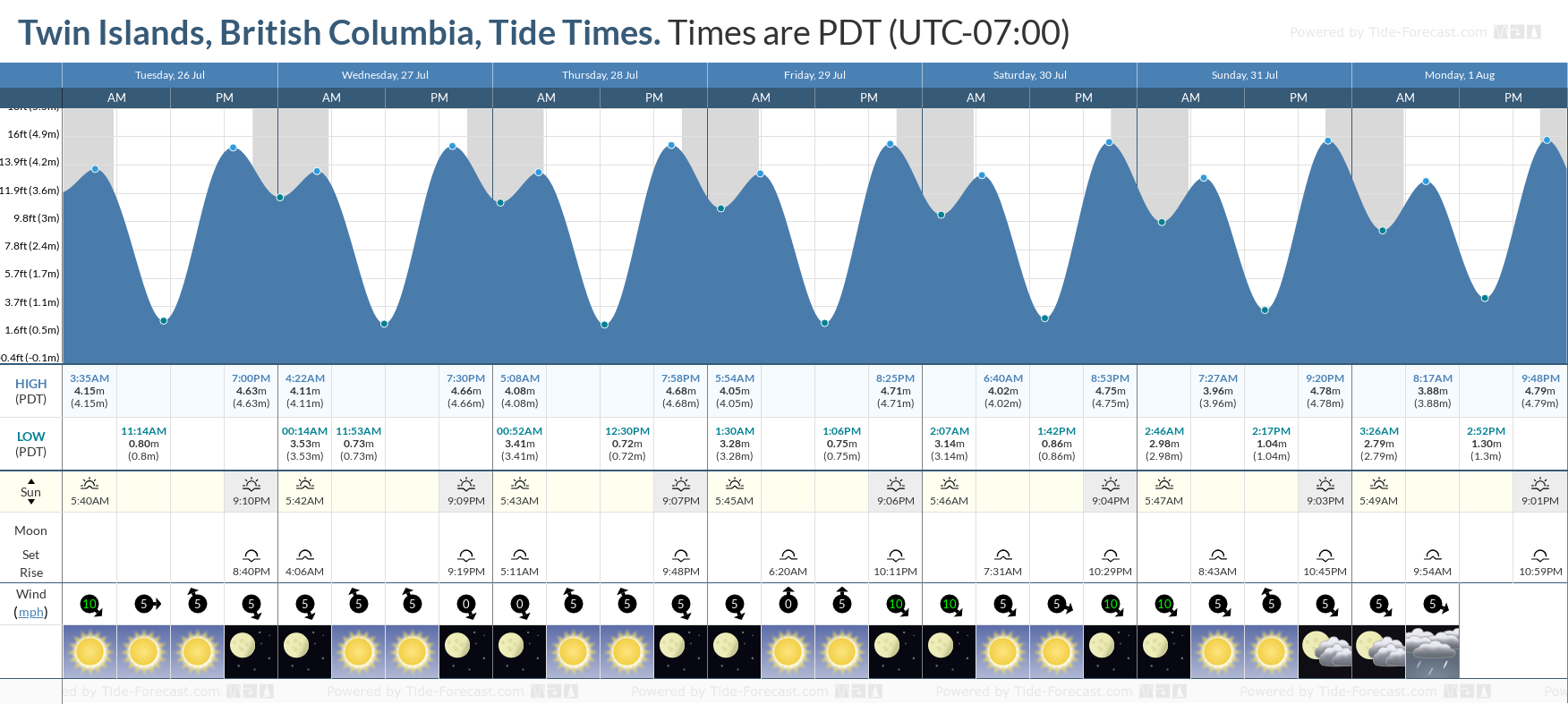 Twin Islands, British Columbia Tide Chart including high and low tide tide times for the next 7 days