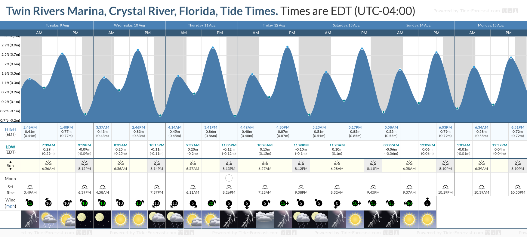 Twin Rivers Marina, Crystal River, Florida Tide Chart including high and low tide tide times for the next 7 days