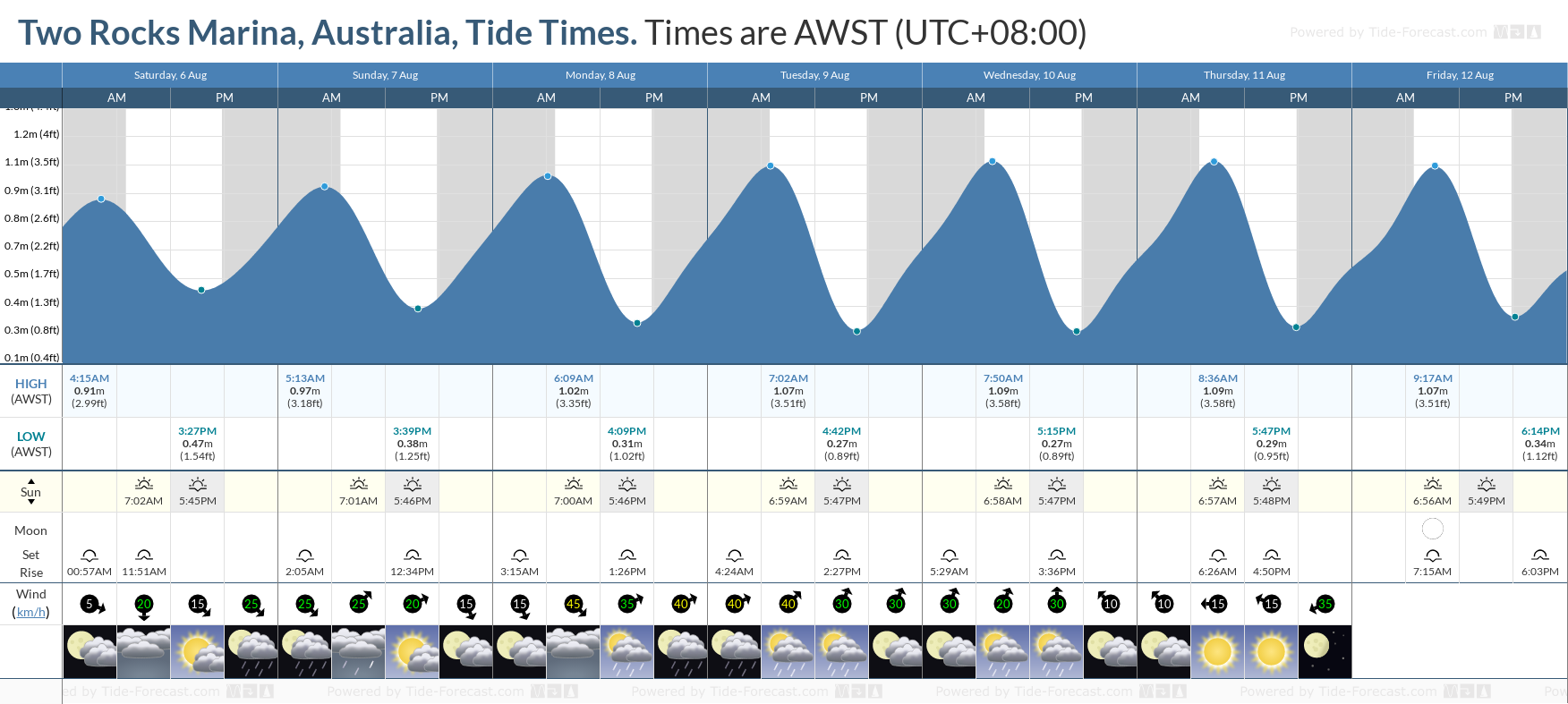 Two Rocks Marina, Australia Tide Chart including high and low tide tide times for the next 7 days