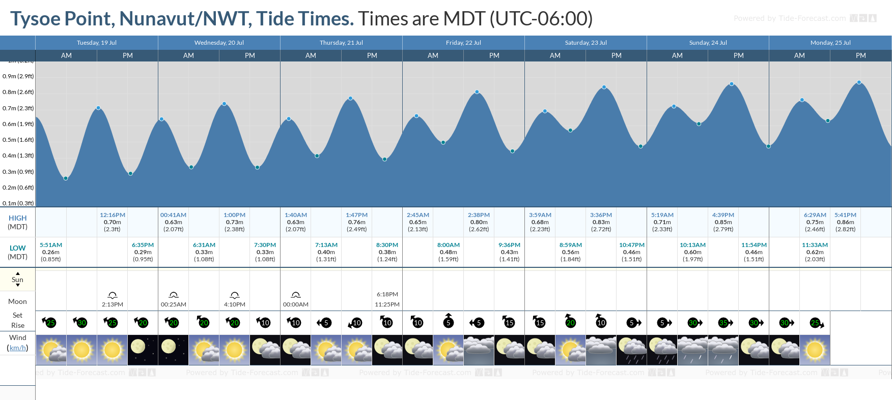 Tysoe Point, Nunavut/NWT Tide Chart including high and low tide tide times for the next 7 days