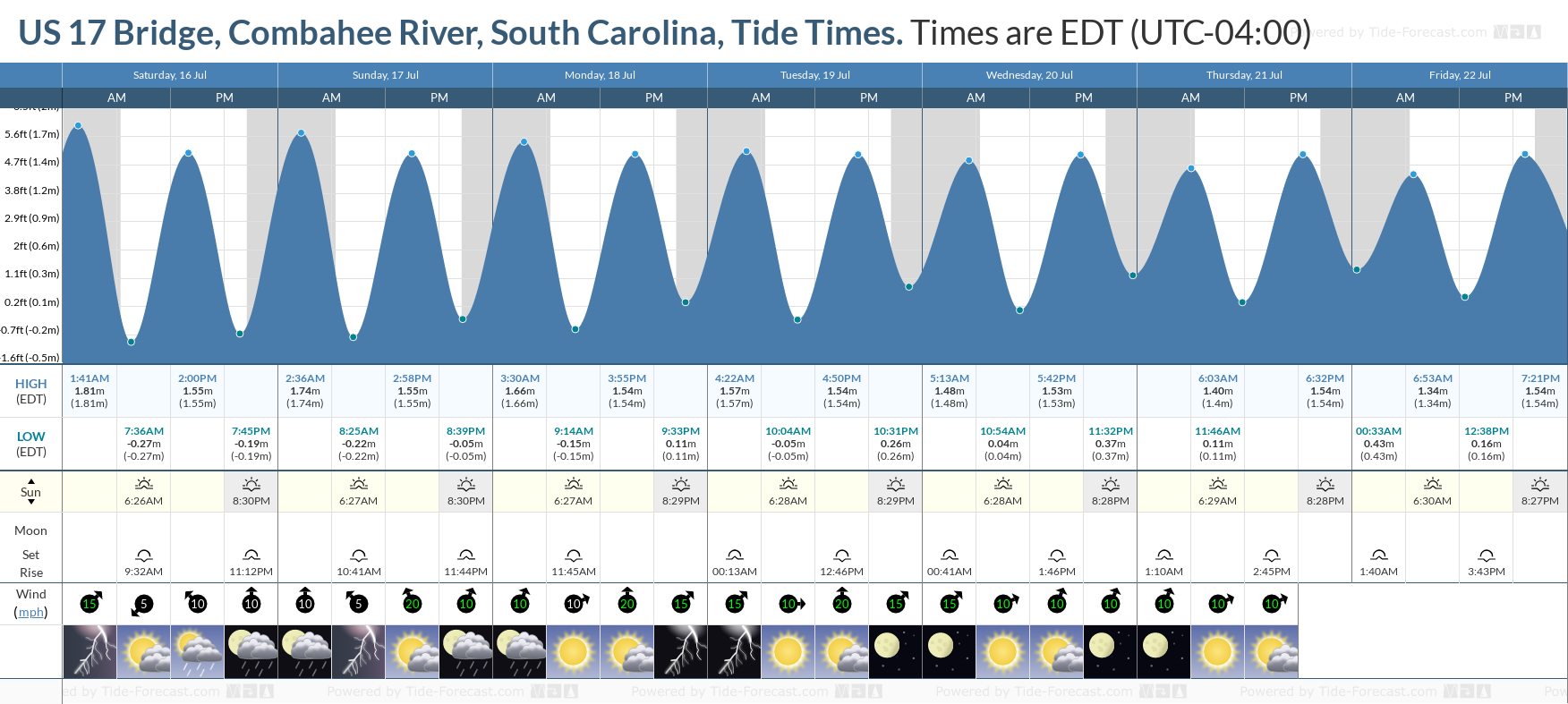 US 17 Bridge, Combahee River, South Carolina Tide Chart including high and low tide tide times for the next 7 days
