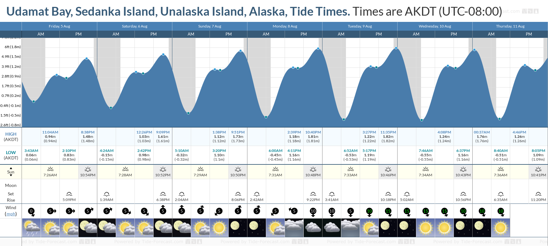 Udamat Bay, Sedanka Island, Unalaska Island, Alaska Tide Chart including high and low tide tide times for the next 7 days