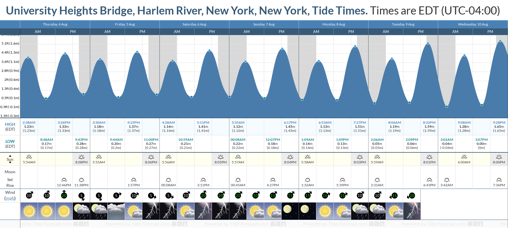 University Heights Bridge, Harlem River, New York, New York Tide Chart including high and low tide tide times for the next 7 days