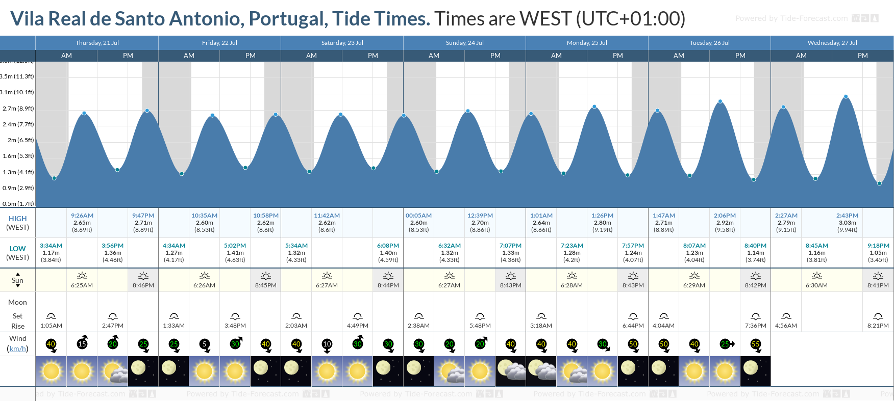 Vila Real de Santo Antonio, Portugal Tide Chart including high and low tide tide times for the next 7 days
