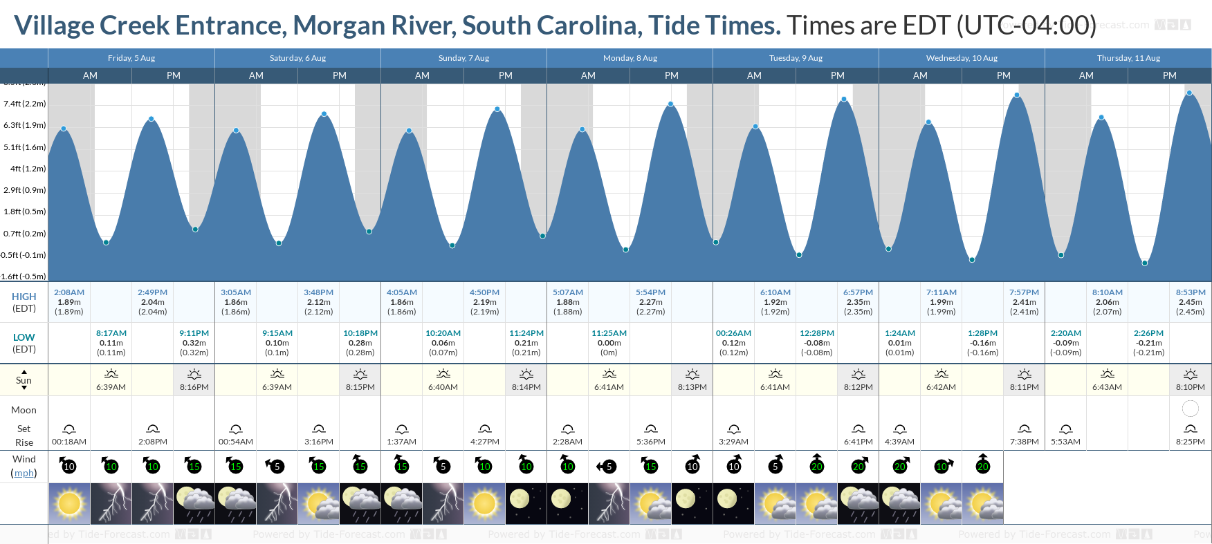 Village Creek Entrance, Morgan River, South Carolina Tide Chart including high and low tide tide times for the next 7 days