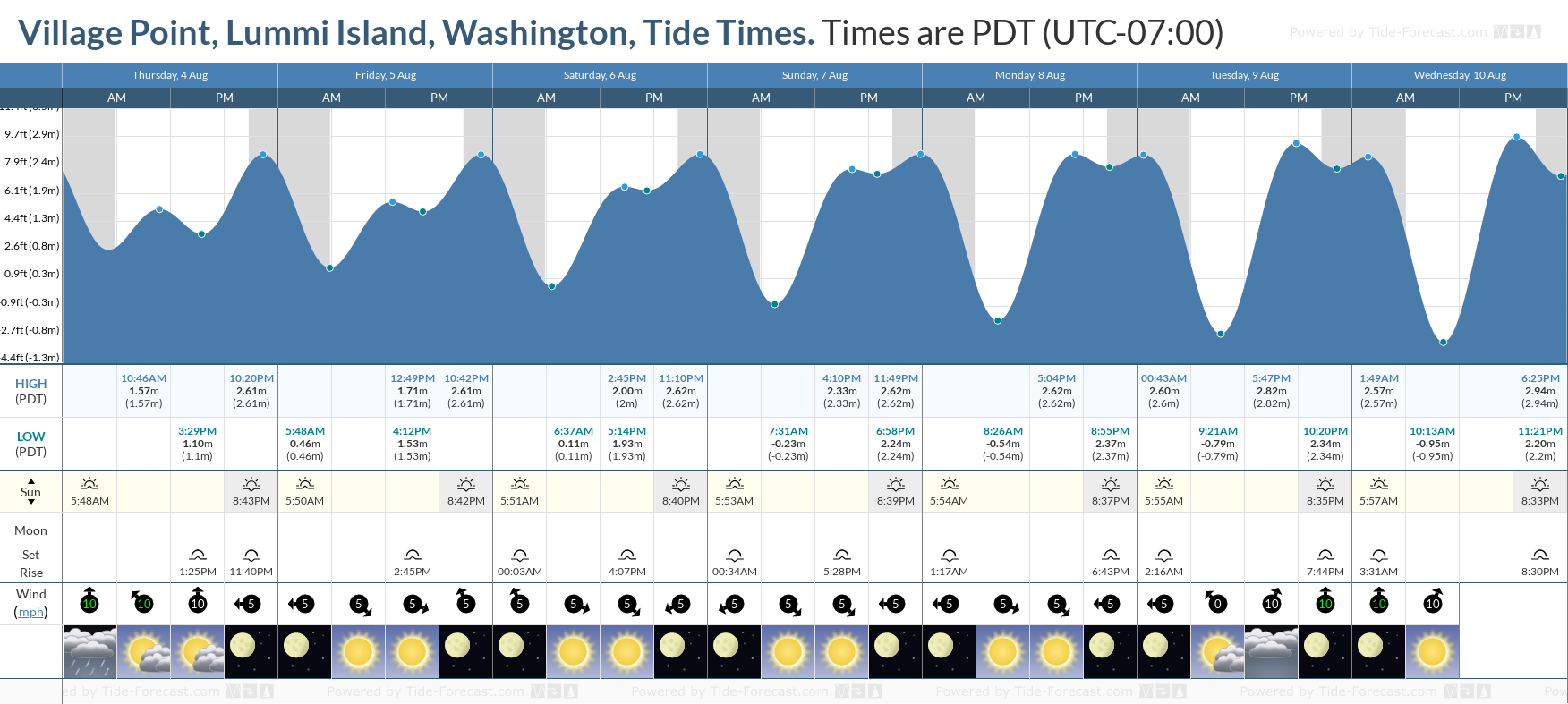 Village Point, Lummi Island, Washington Tide Chart including high and low tide tide times for the next 7 days