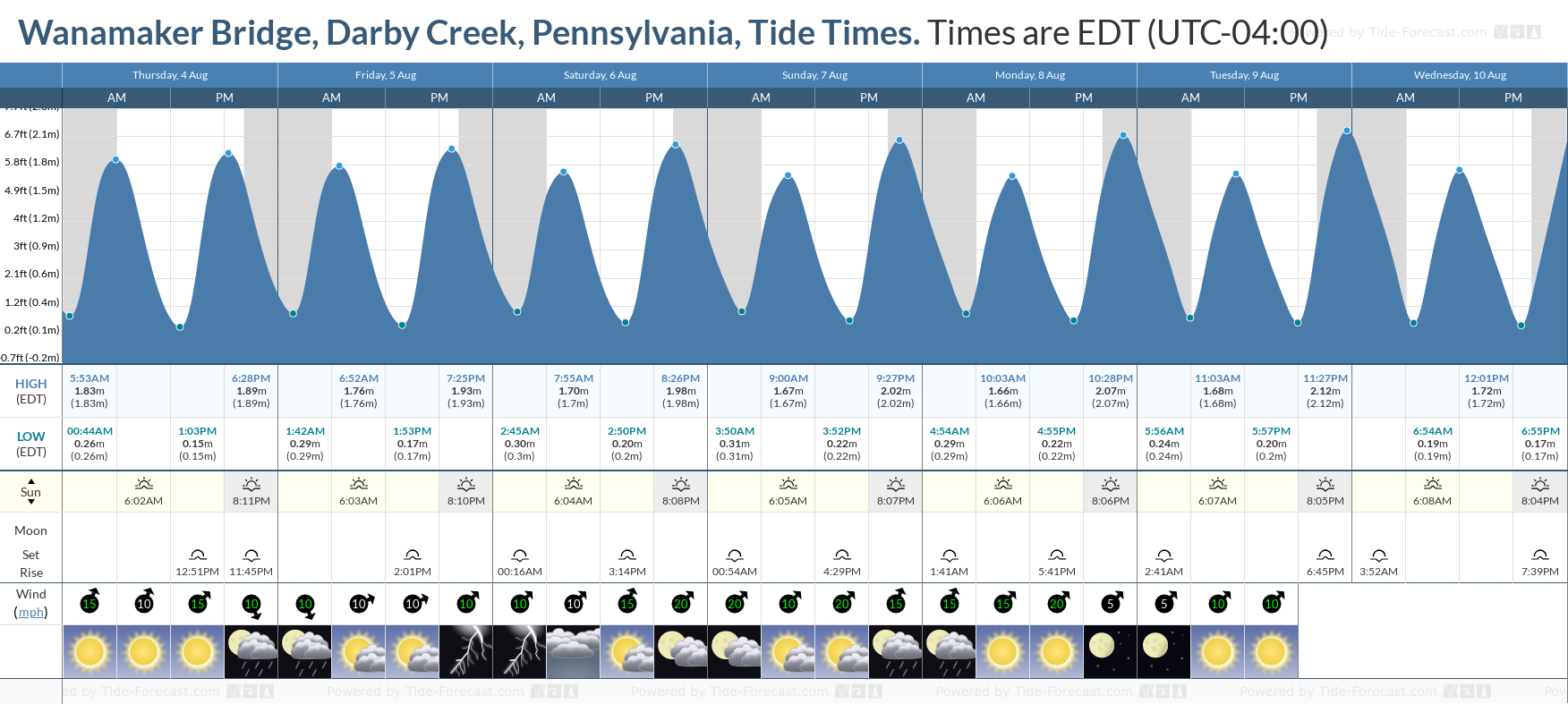 Wanamaker Bridge, Darby Creek, Pennsylvania Tide Chart including high and low tide tide times for the next 7 days