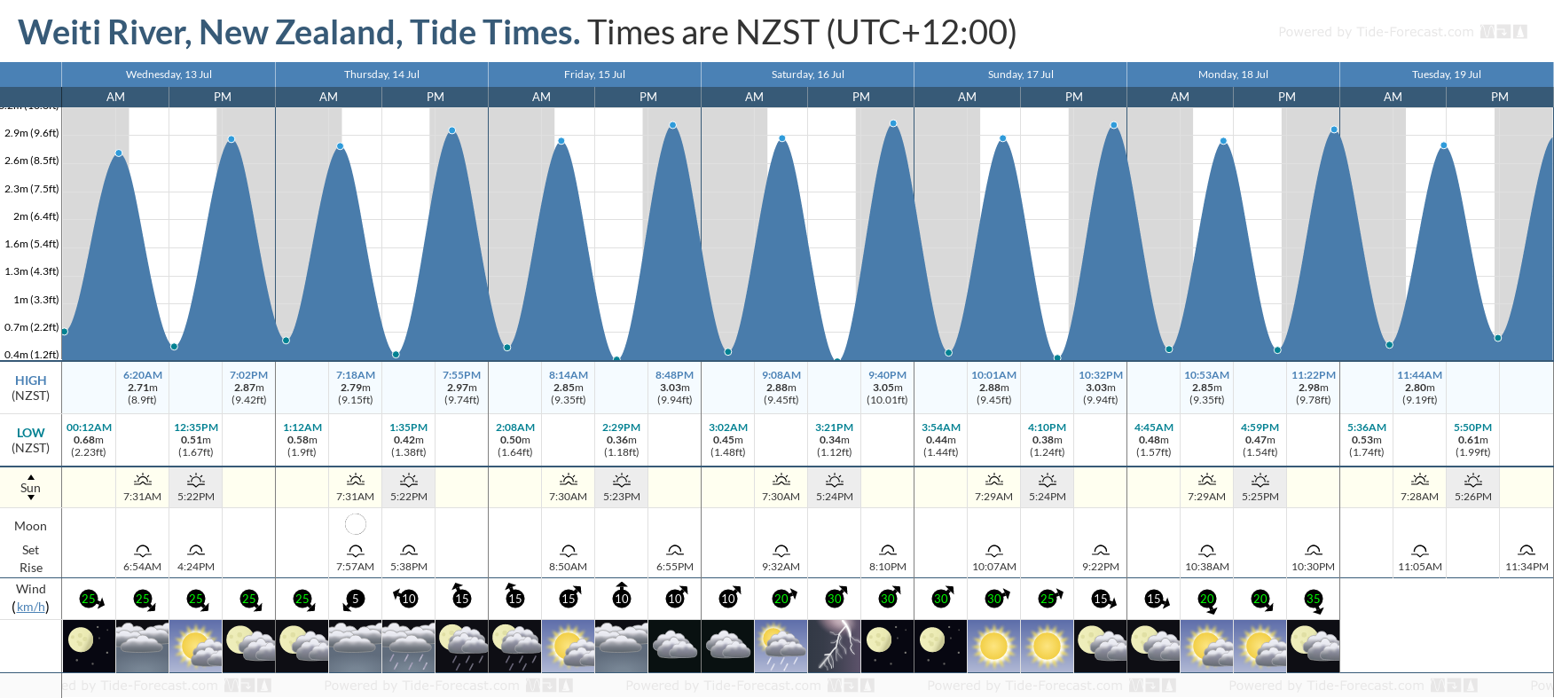 Weiti River, New Zealand Tide Chart including high and low tide tide times for the next 7 days