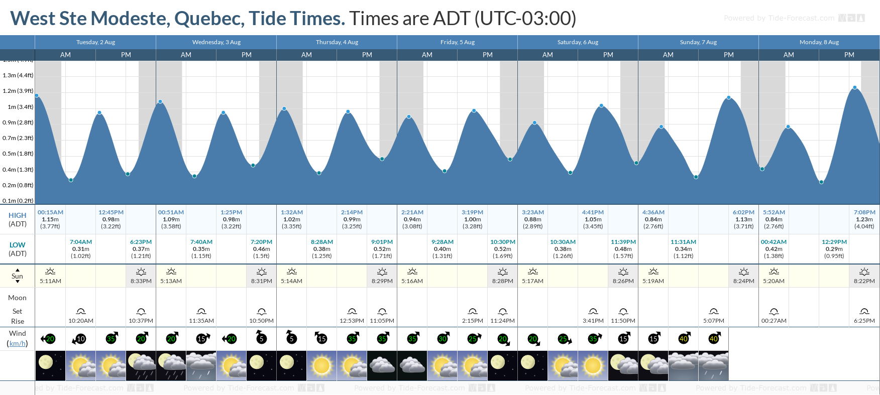 West Ste Modeste, Quebec Tide Chart including high and low tide tide times for the next 7 days