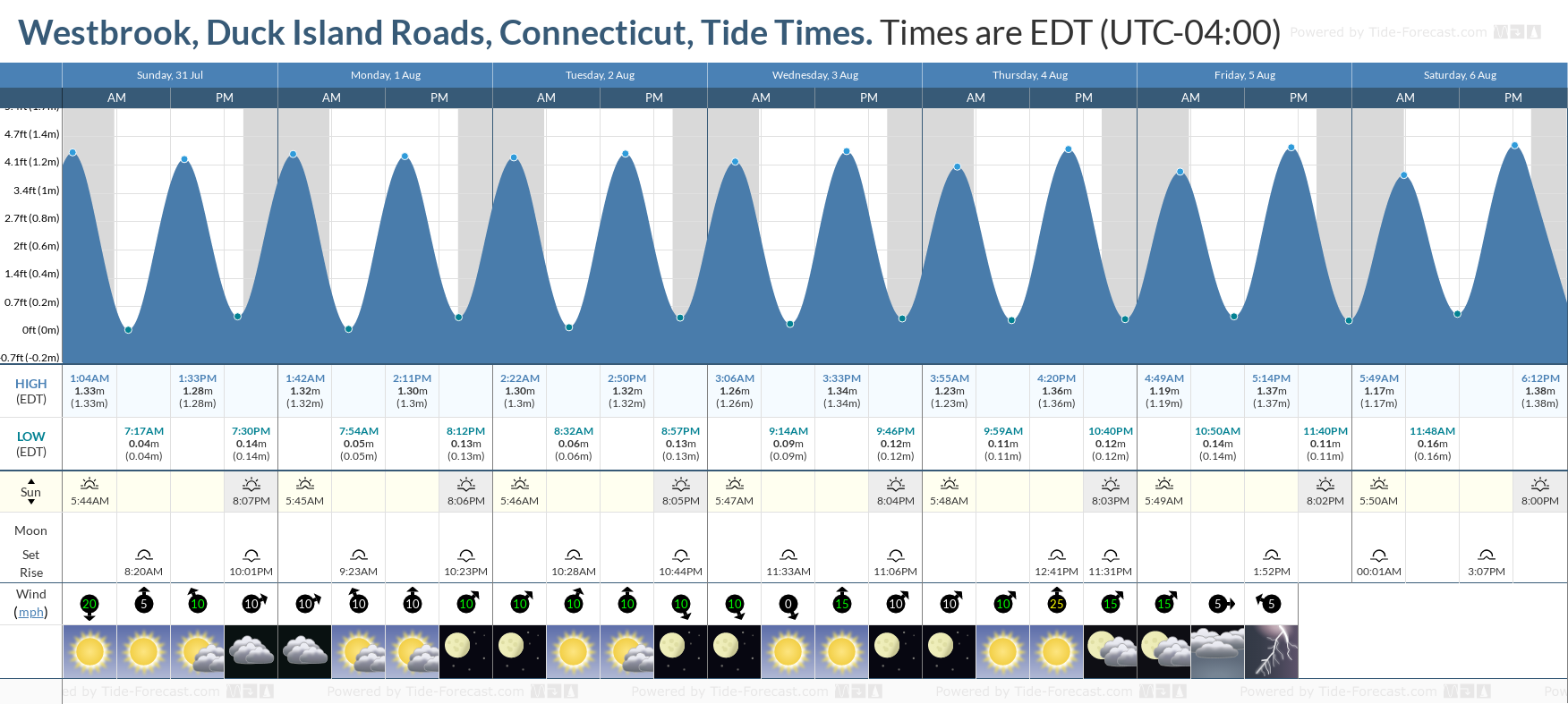 Westbrook, Duck Island Roads, Connecticut Tide Chart including high and low tide tide times for the next 7 days