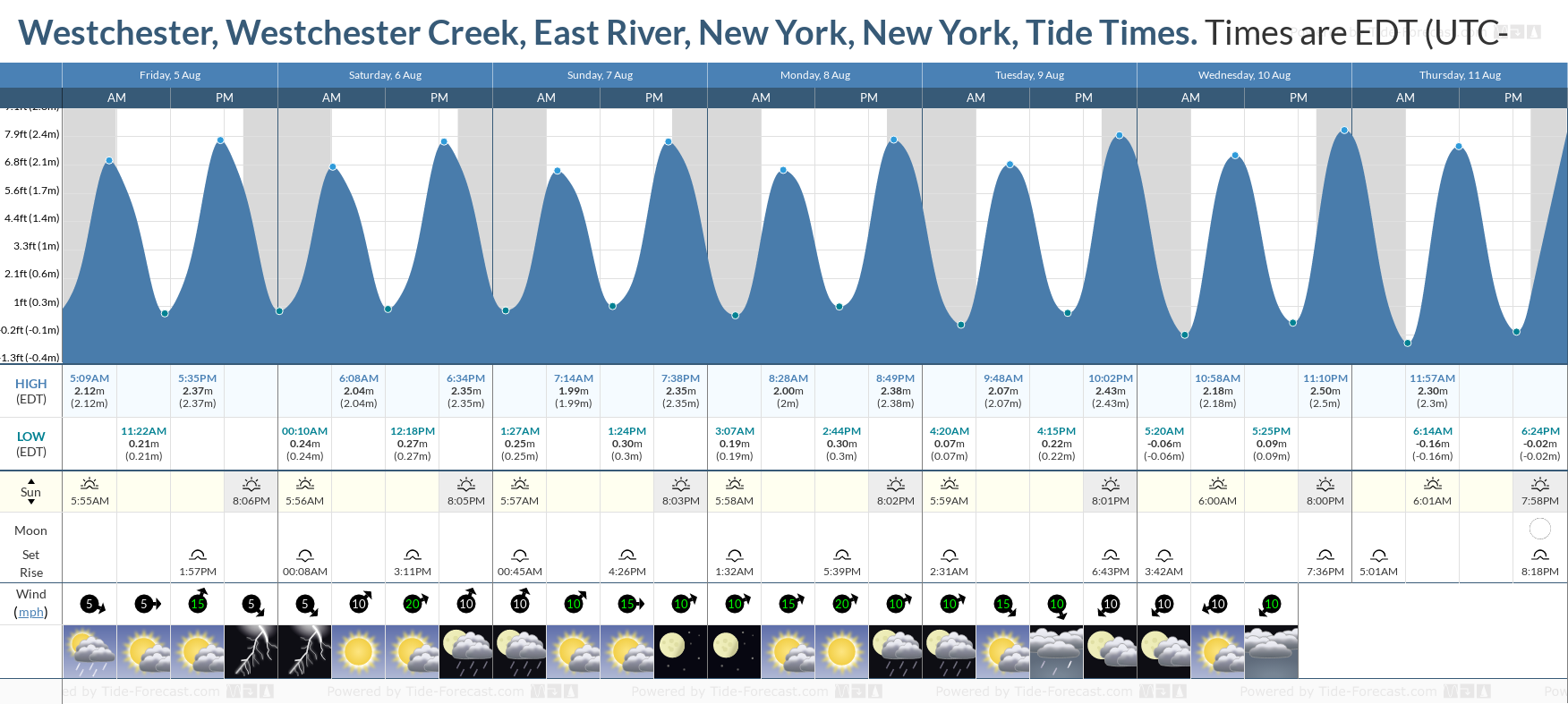 Westchester, Westchester Creek, East River, New York, New York Tide Chart including high and low tide tide times for the next 7 days