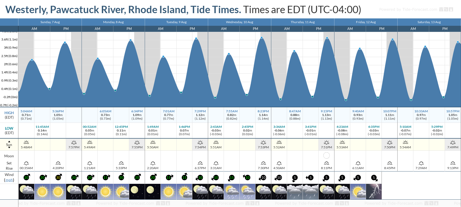 Westerly, Pawcatuck River, Rhode Island Tide Chart including high and low tide tide times for the next 7 days