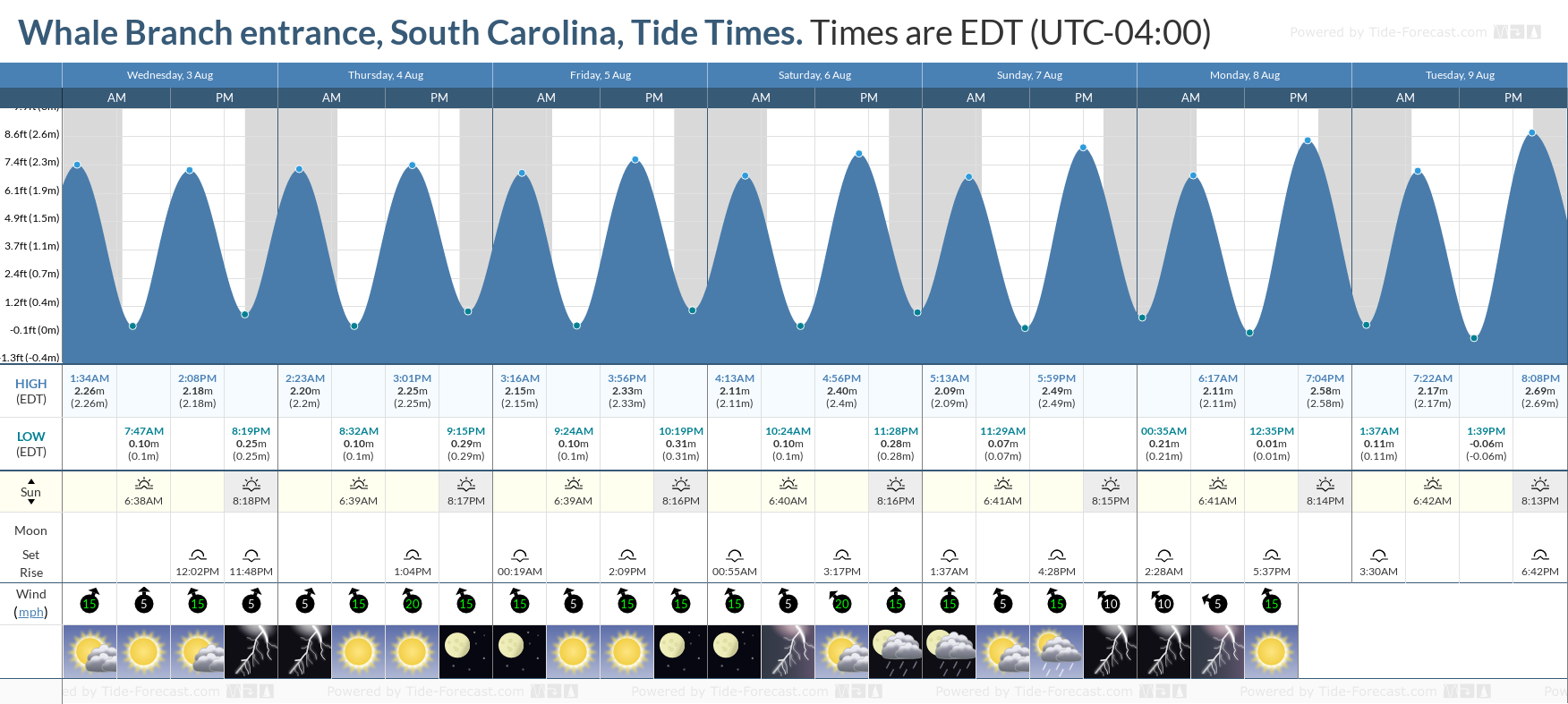 Whale Branch entrance, South Carolina Tide Chart including high and low tide tide times for the next 7 days
