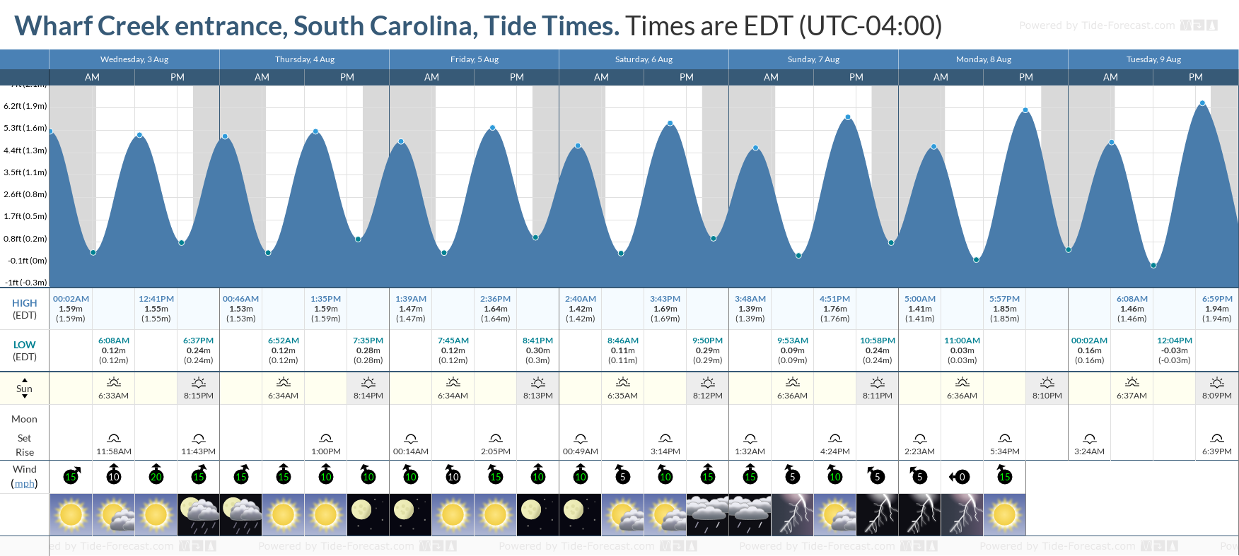 Wharf Creek entrance, South Carolina Tide Chart including high and low tide tide times for the next 7 days