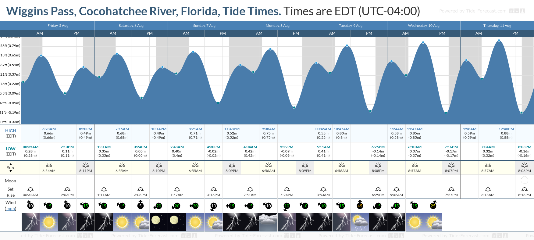 Wiggins Pass, Cocohatchee River, Florida Tide Chart including high and low tide tide times for the next 7 days