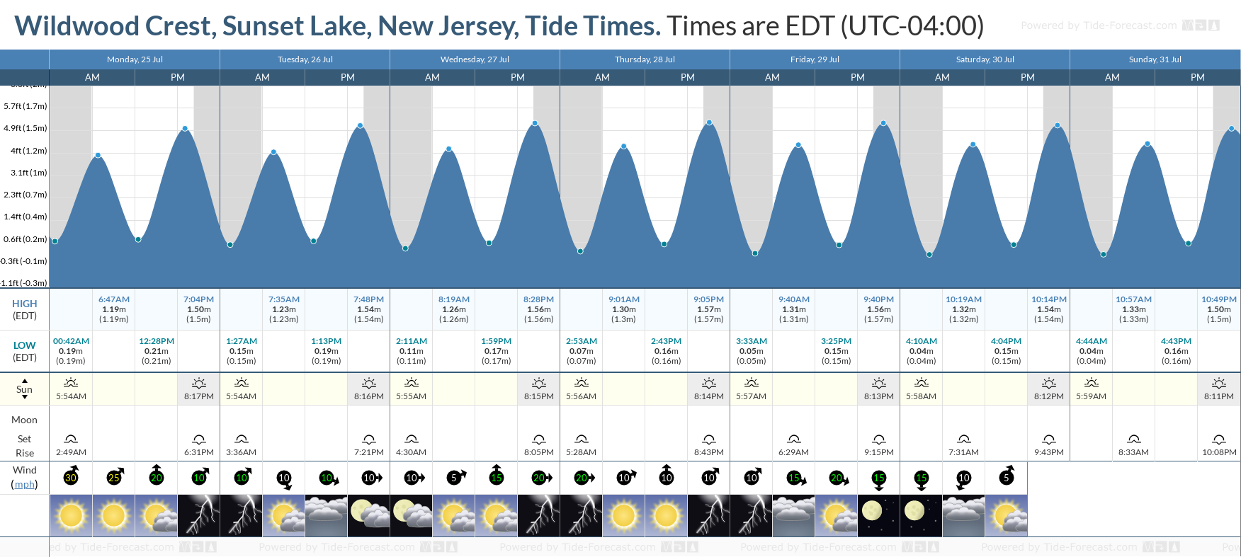 Wildwood Crest, Sunset Lake, New Jersey Tide Chart including high and low tide tide times for the next 7 days