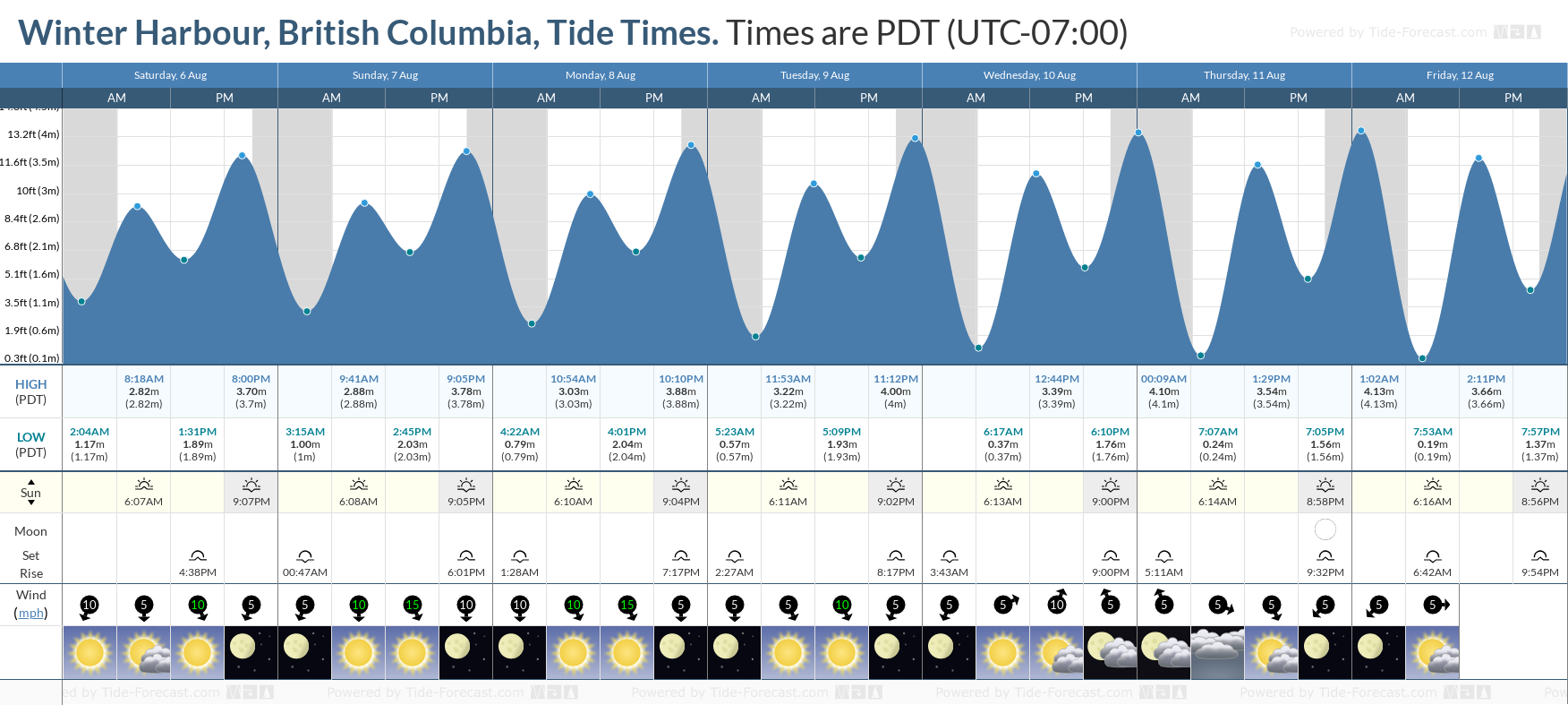 Winter Harbour, British Columbia Tide Chart including high and low tide tide times for the next 7 days