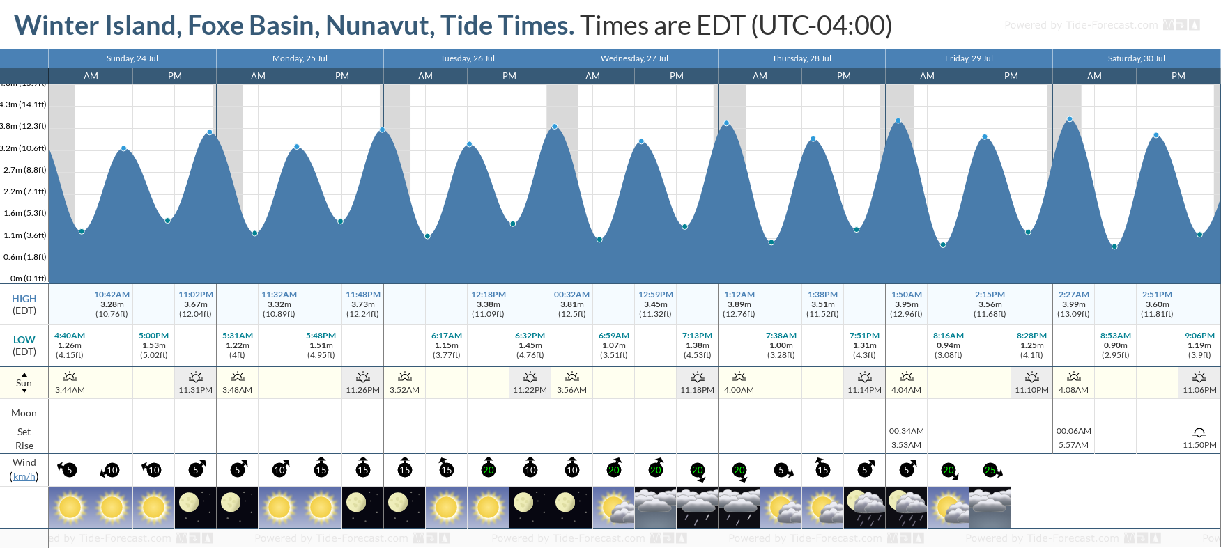 Winter Island, Foxe Basin, Nunavut Tide Chart including high and low tide tide times for the next 7 days