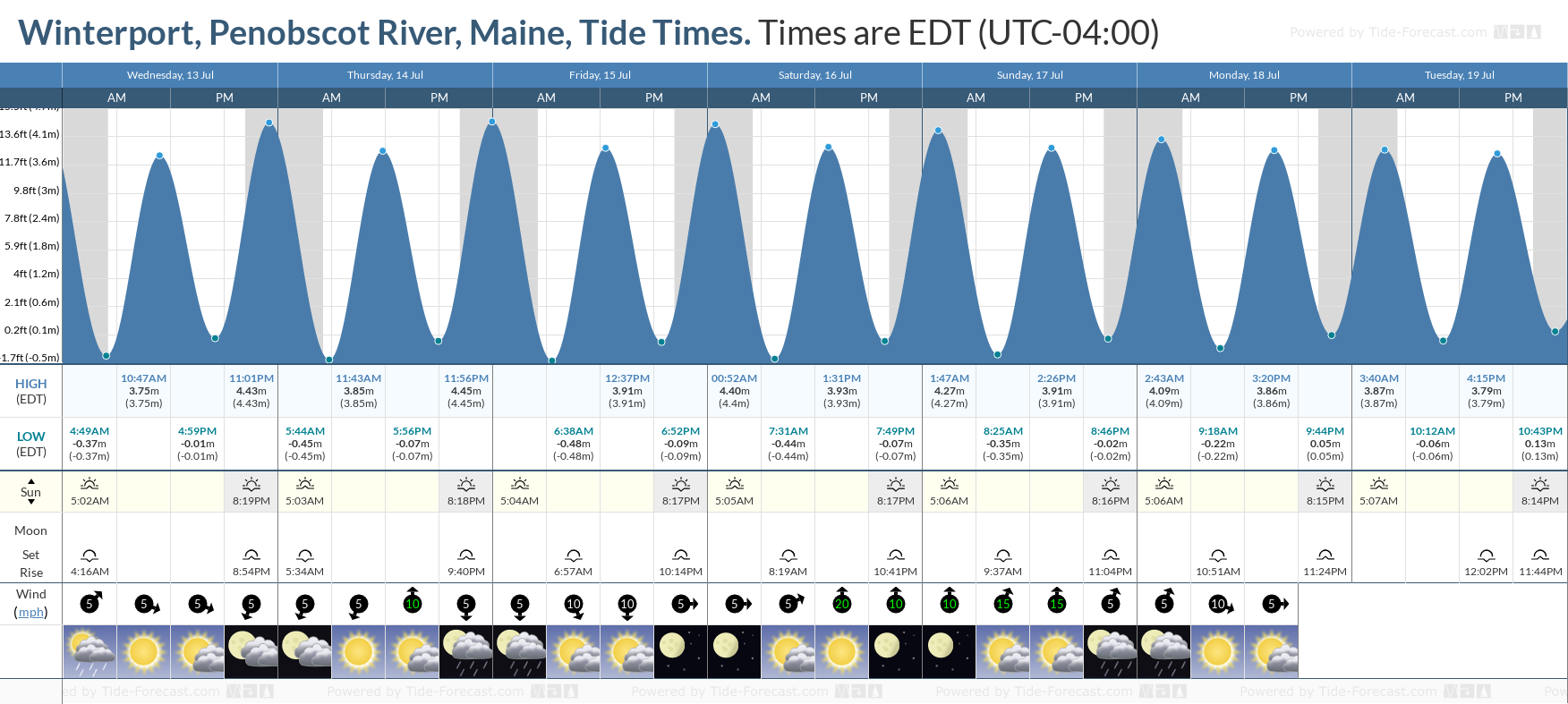 Winterport, Penobscot River, Maine Tide Chart including high and low tide tide times for the next 7 days