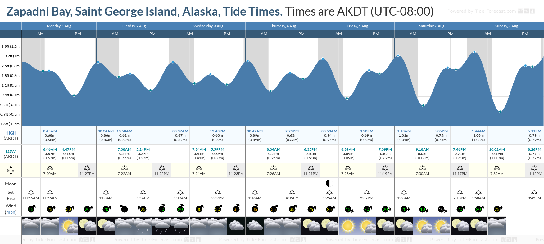 Zapadni Bay, Saint George Island, Alaska Tide Chart including high and low tide tide times for the next 7 days