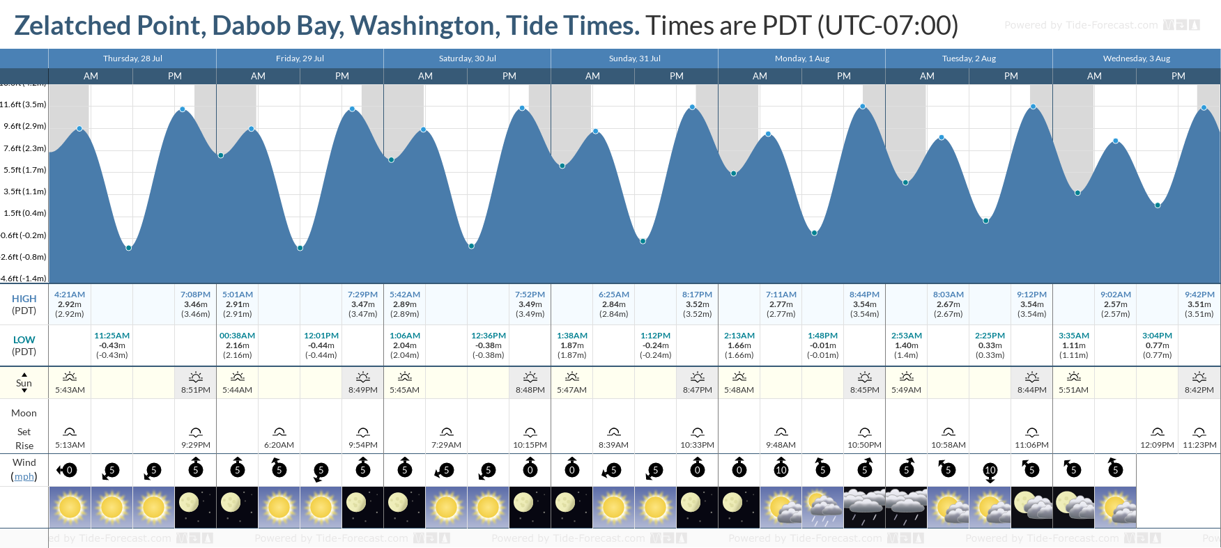 Zelatched Point, Dabob Bay, Washington Tide Chart including high and low tide tide times for the next 7 days