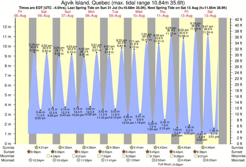 Agvik Island, Quebec tide times for the next 7 days