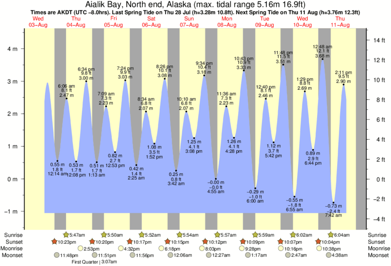 Aialik Bay, North end, Alaska tide times for the next 7 days