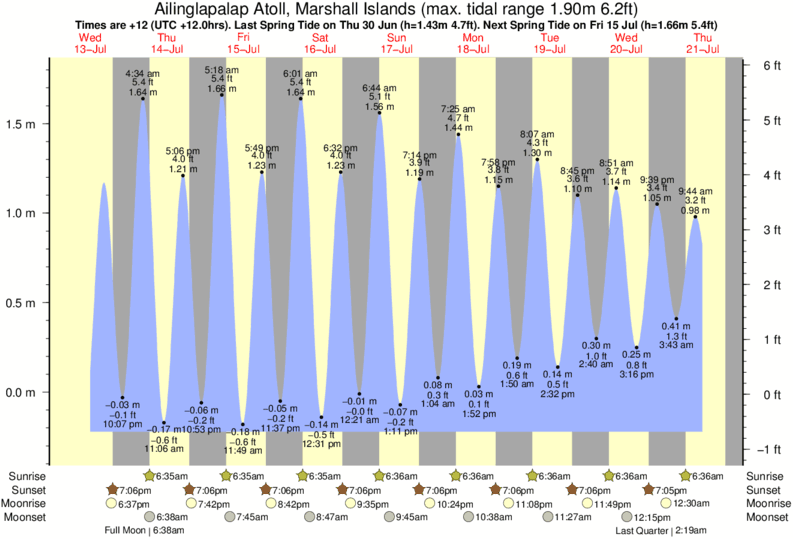 Ailinglapalap Atoll, Marshall Islands tide times for the next 7 days