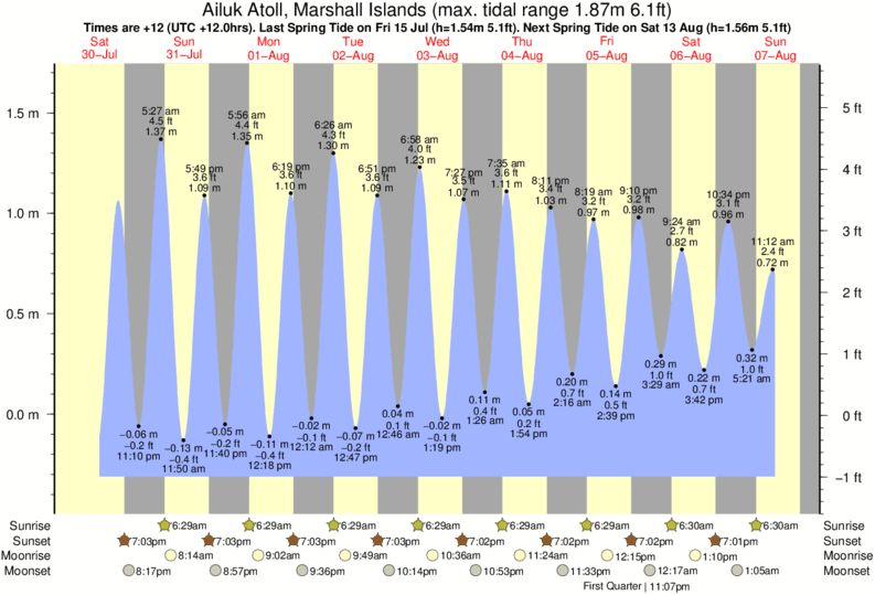 Ailuk Atoll, Marshall Islands tide times for the next 7 days