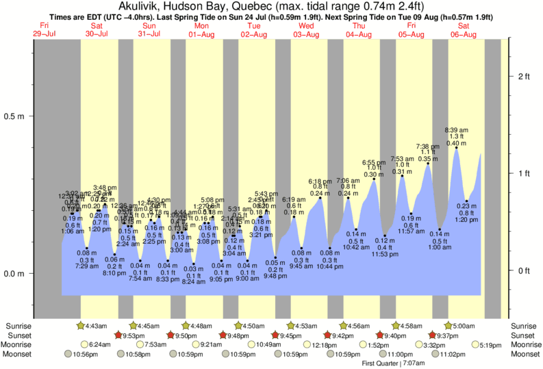 Akulivik, Hudson Bay, Quebec tide times for the next 7 days
