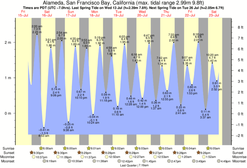 Alameda, San Francisco Bay, California tide times for the next 7 days