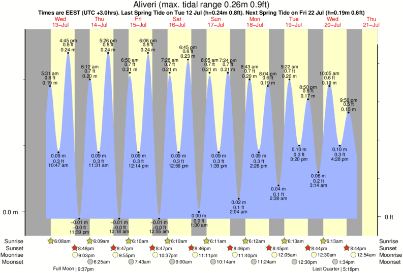 High Tide Chart Ri Rebellions