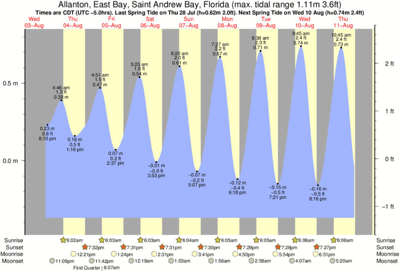 Allanton, East Bay, Saint Andrew Bay, Florida tide times for the next 7 days
