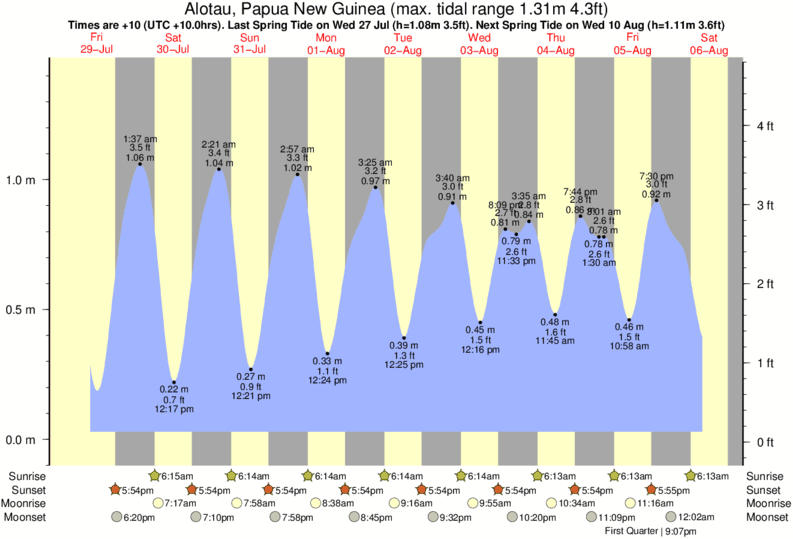 Alotau, Papua New Guinea tide times for the next 7 days