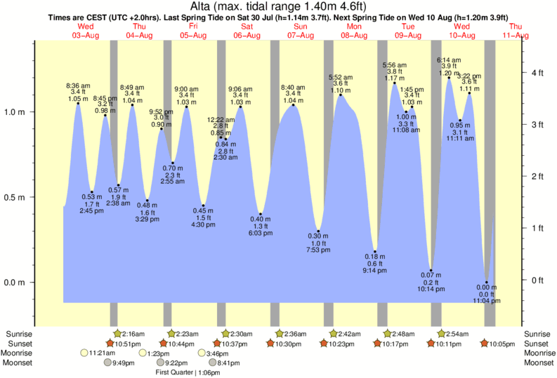 Alta tide times for the next 7 days