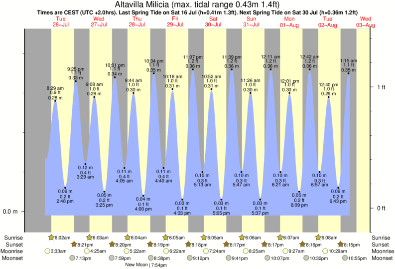 Altavilla Milicia tide times for the next 7 days